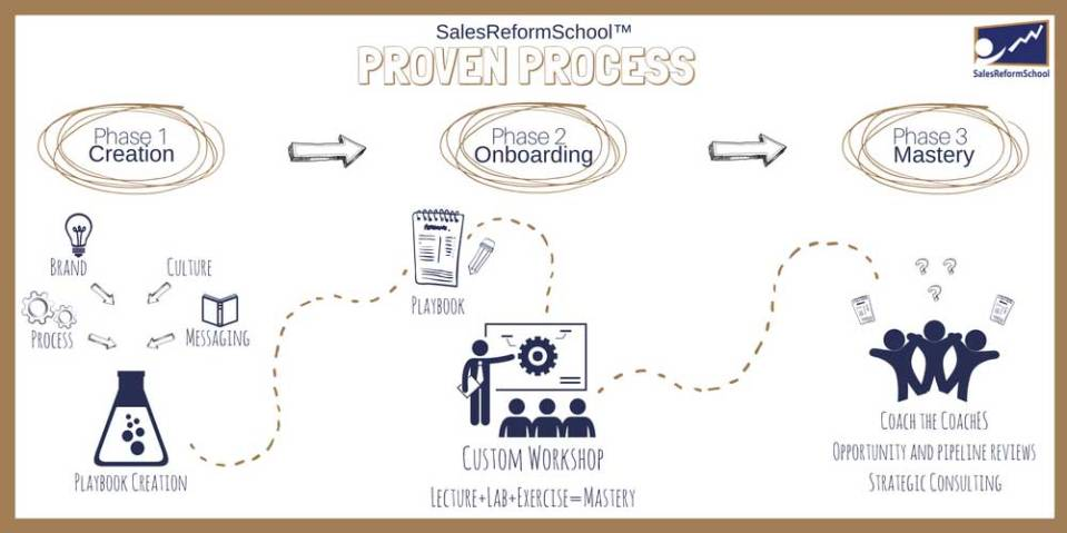 SalesReformSchool Proven Process FINAL